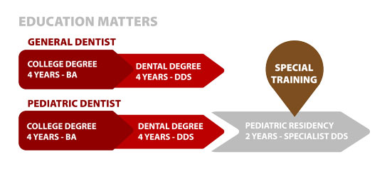 Education matters chart for Pediatric Dentistry